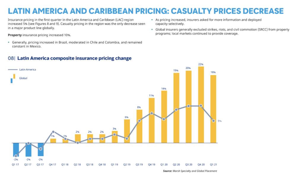 18% de los precios de los seguros comerciales globales ...